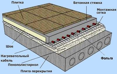 Электрическая система водяного пола