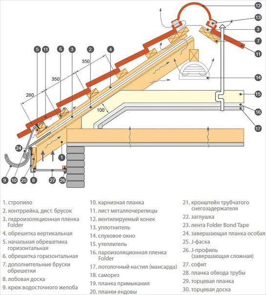 Крыша из металлочерепицы 5