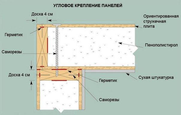 СИП панели 5