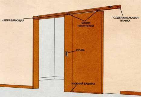 Установка раздвижных дверей