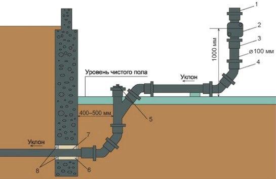 канализация в частном доме 2