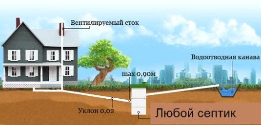 канализация в частном доме 4