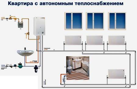 квартира с автономным теплоснобжением