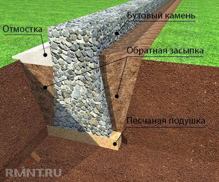 ленточный фундамент 4