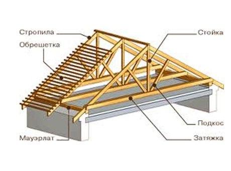 проектирование крыши 2