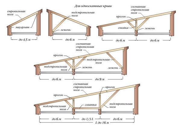 проектирование крыши 4