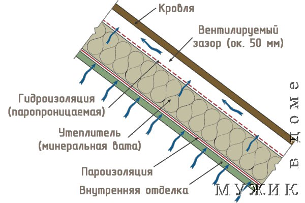 Паро- гидроизоляция