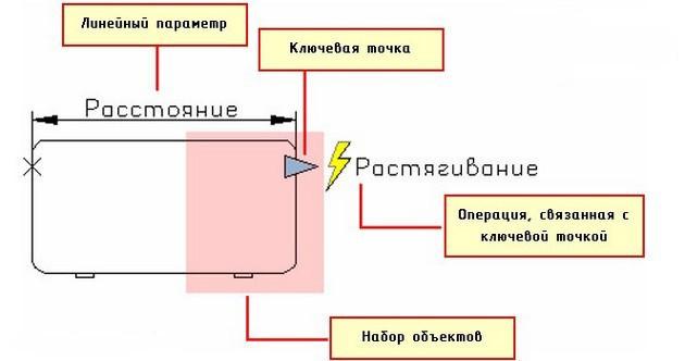 Динамические блоки 5