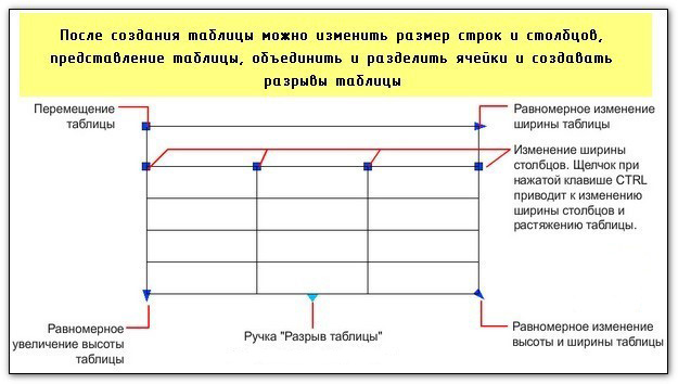 Как редактировать таблицу в Автокаде