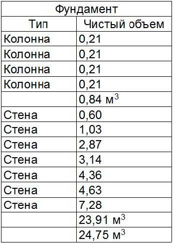 Узлы-и-спецификация-в-ArchiCAD-31