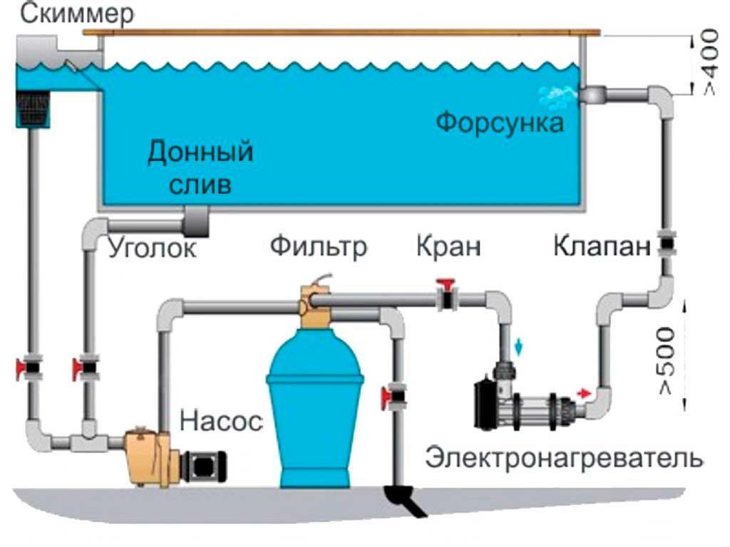 схема подачи и фильтрации воды в бассейне