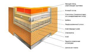утепление стен материалы