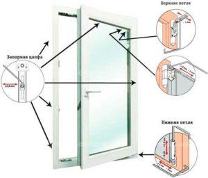 Конструкция механизмов пластиковых окон