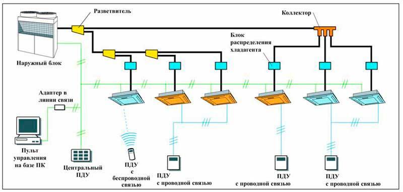 Схема кондиционирования