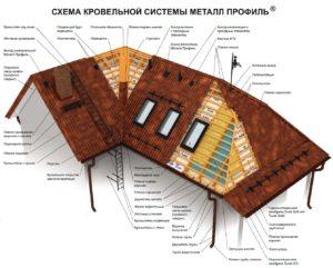 Схема кровли из металлического профиля