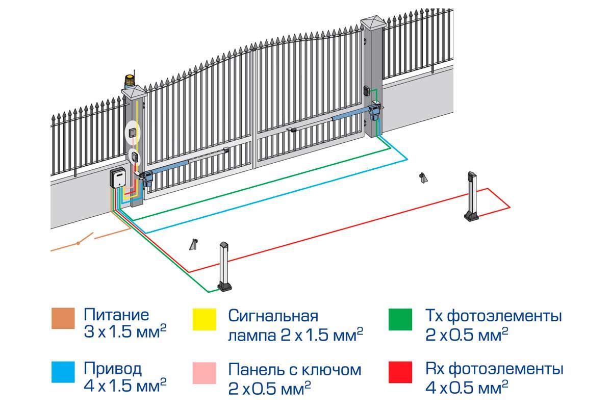 Принцип работы автоматических ворот
