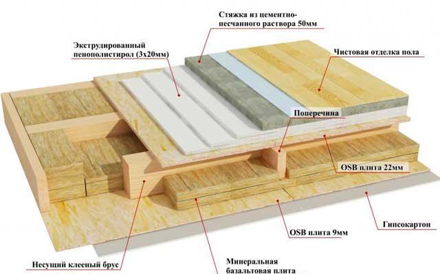 Утепление полов в деревянном доме