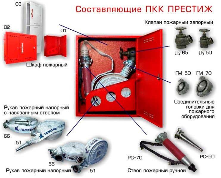 Содержимое пожарных шкафов